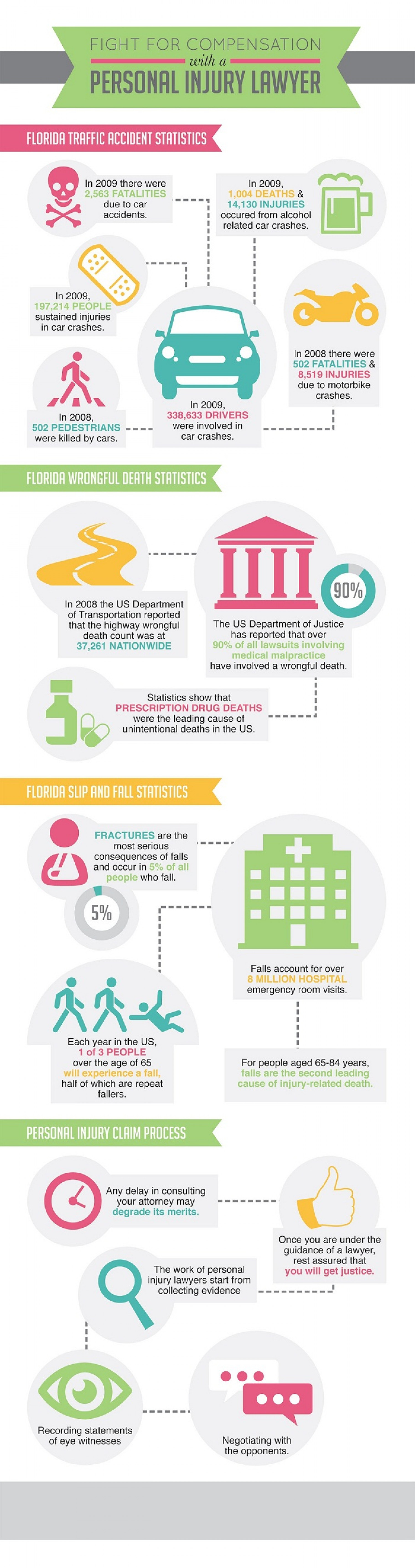Fight for Compensation with a Personal Injury Lawyer  Infographic