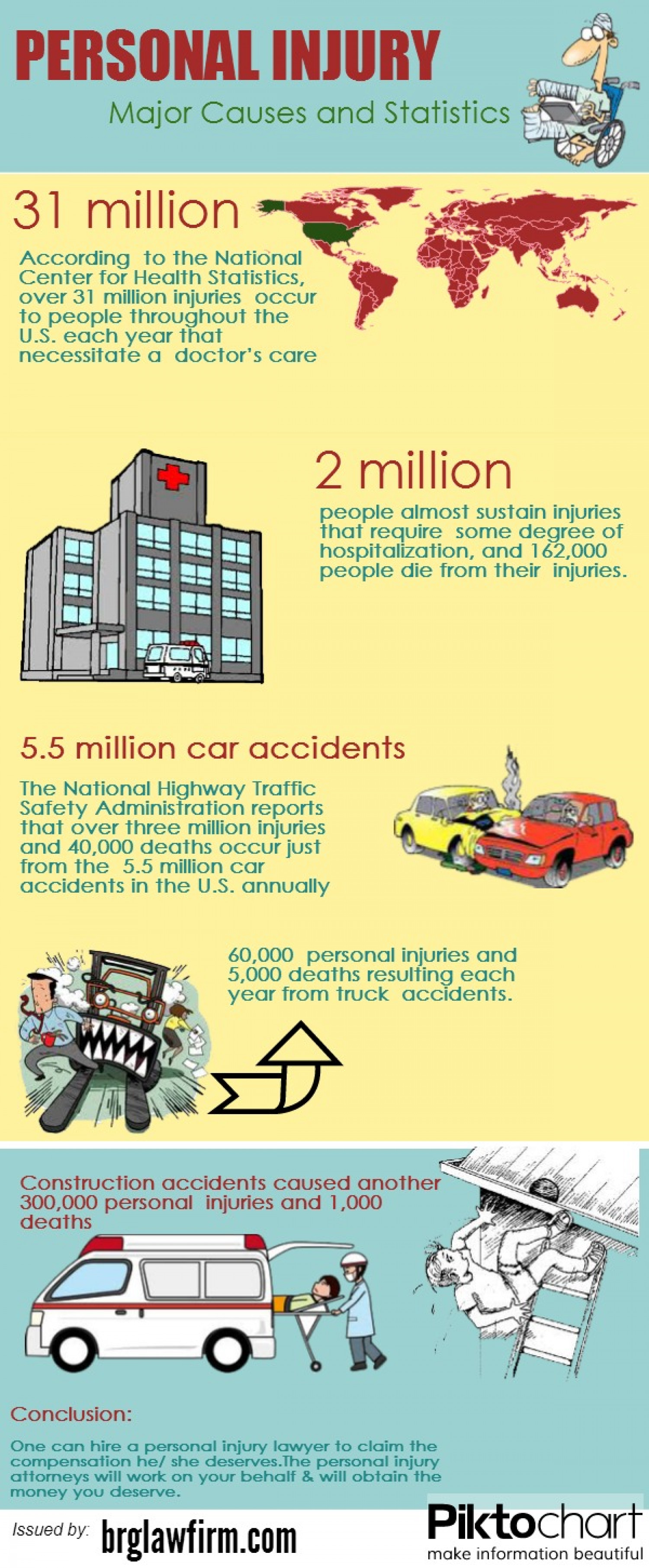 Personal Injury Majore Causes & Statistics Infographic