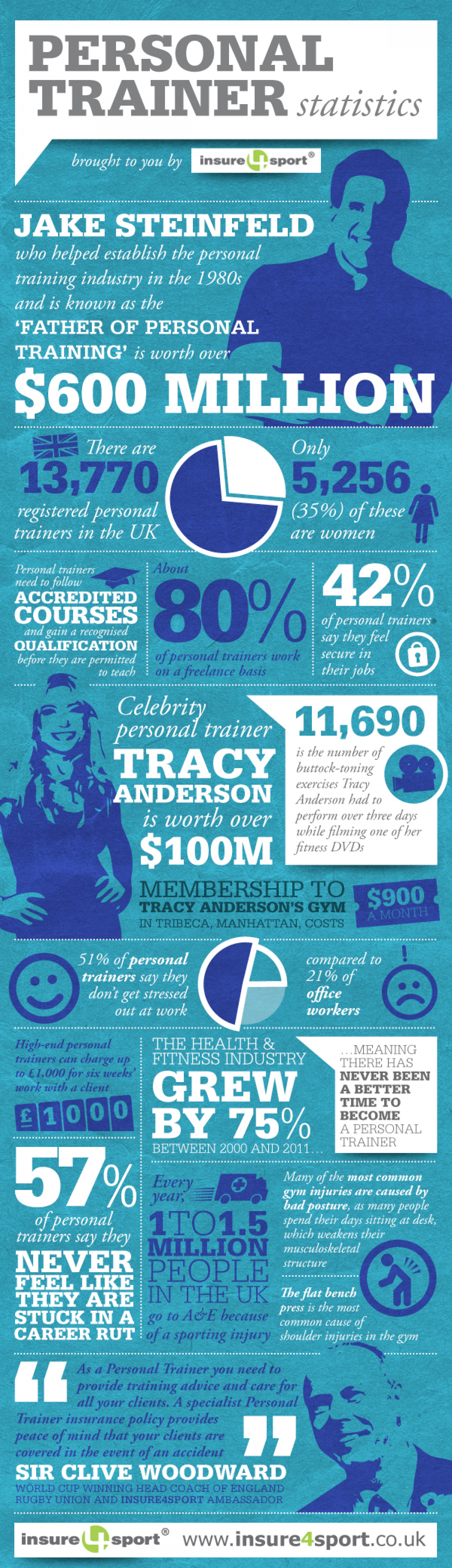 Personal Trainer Facts and Stats Infographic