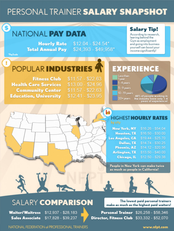 Personal Trainer Salary | Visual.ly