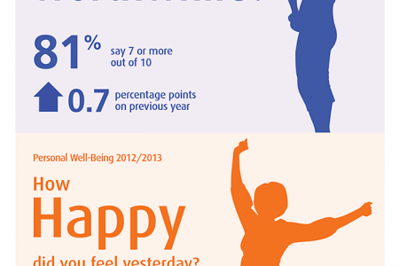 Personal well-being in the UK Infographic