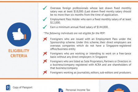 Personalised Employment Pass: Overview and Application Requirements Infographic