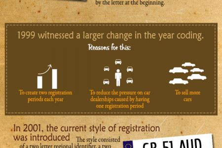 Personalised Number Plates-their Changing Trends Infographic