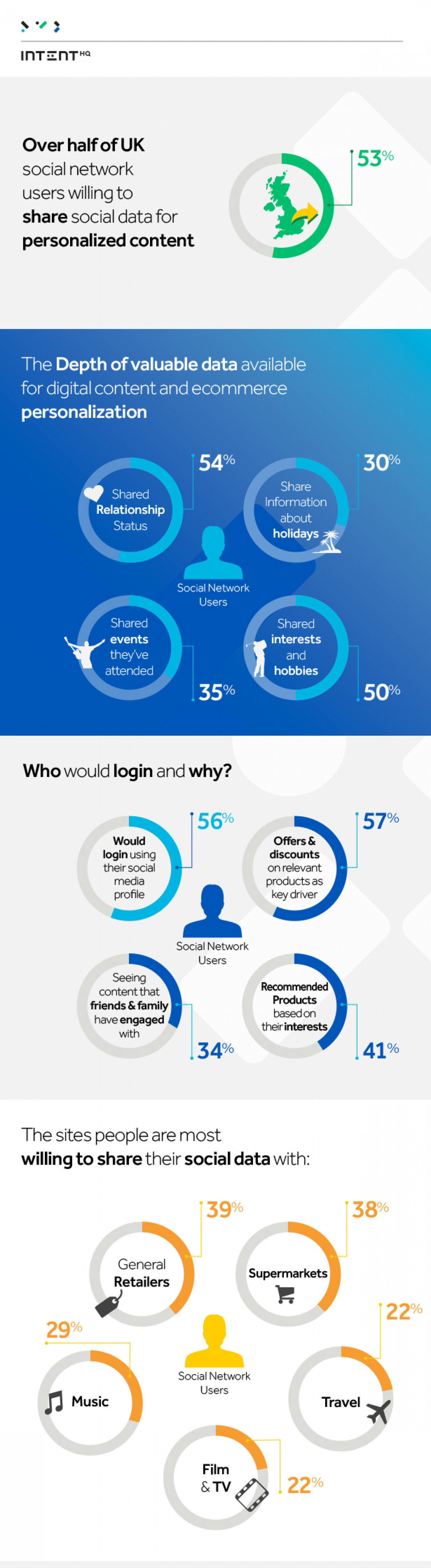 Personalization and Privacy of Social Media Infographic