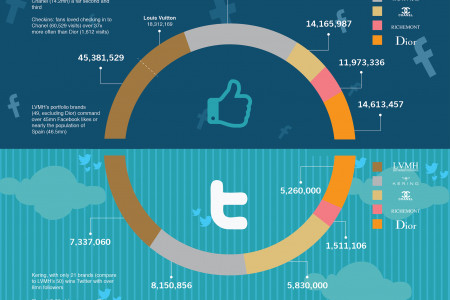 Perspectory:Luxury Houses who's winning social media? Infographic