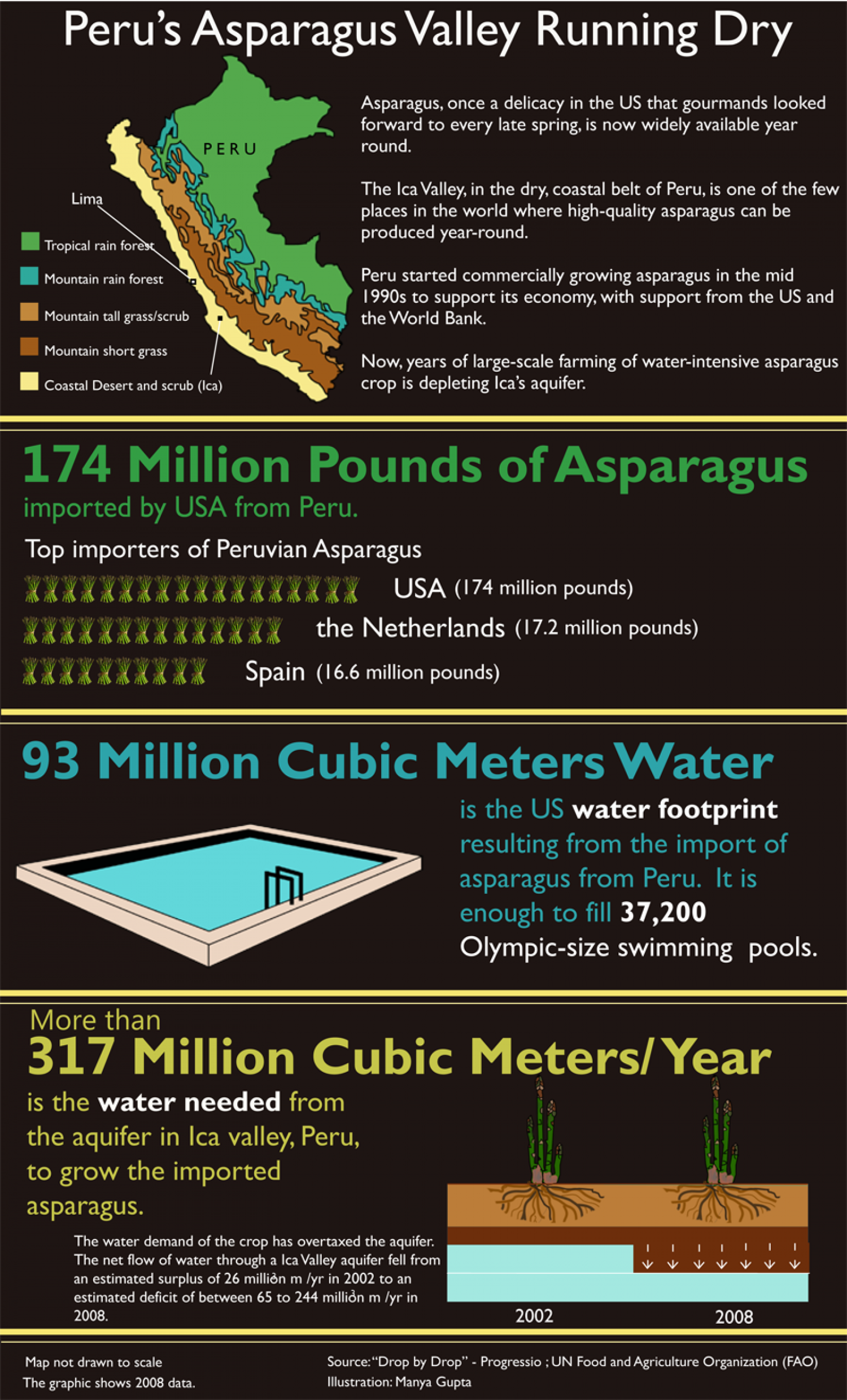 Peru's Asparagus Valley Running Dry Infographic