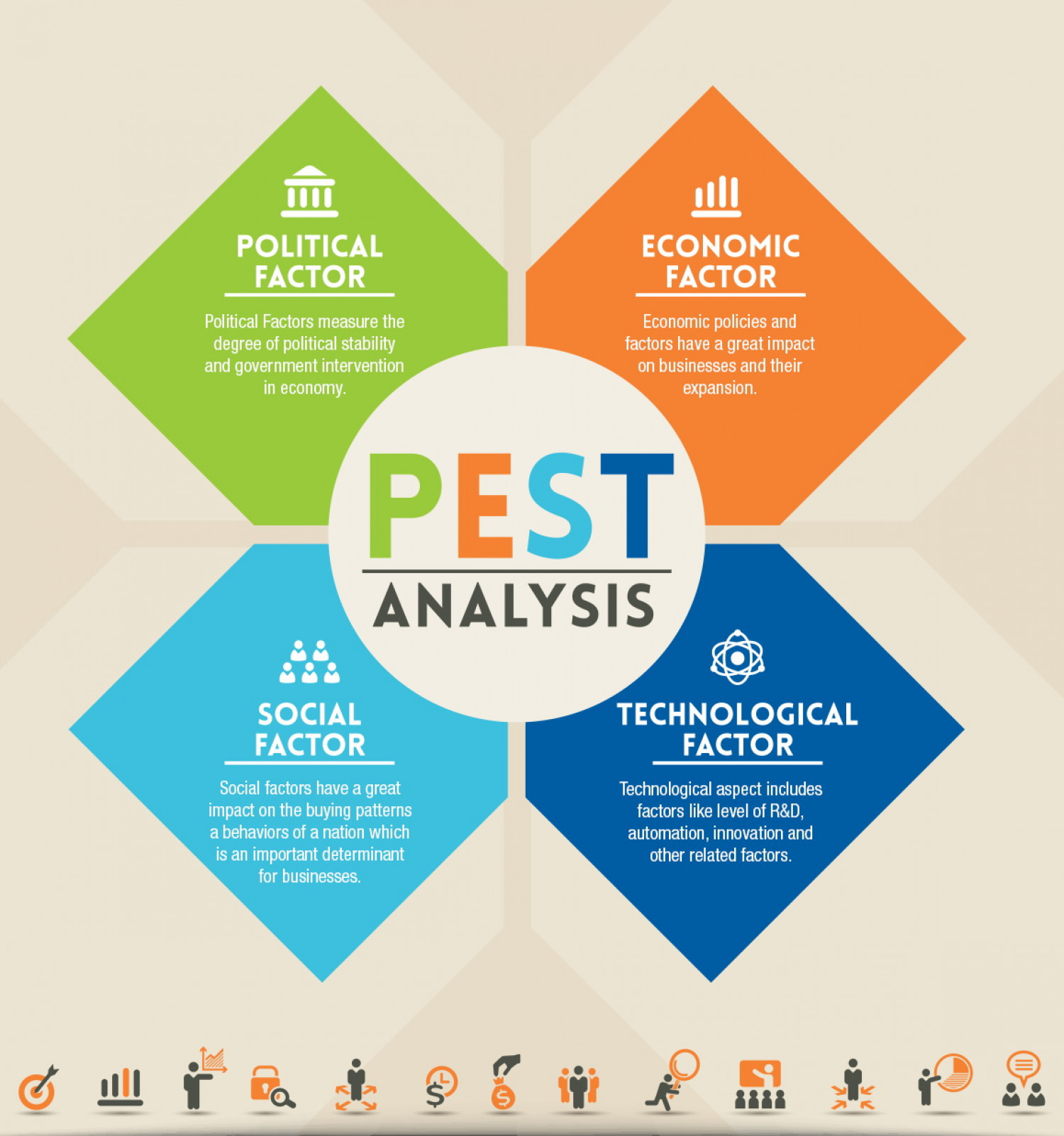 macro environment pest A pestel analysis is an acronym for a tool used to identify the macro (external) forces facing an organisation the letters stand for political, economic, social, technological, environmental and legal depending on the organisation, it can be reduced to pest or some areas can be added ie international.