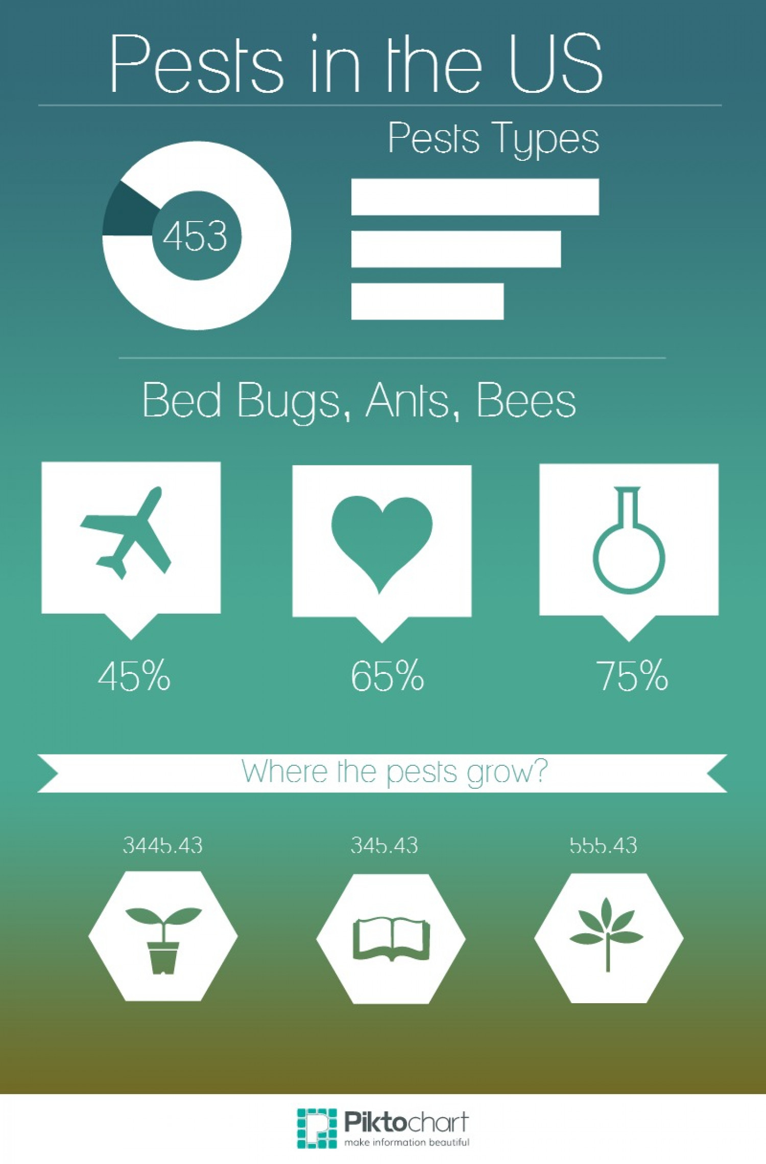 Pests in United States Infographic