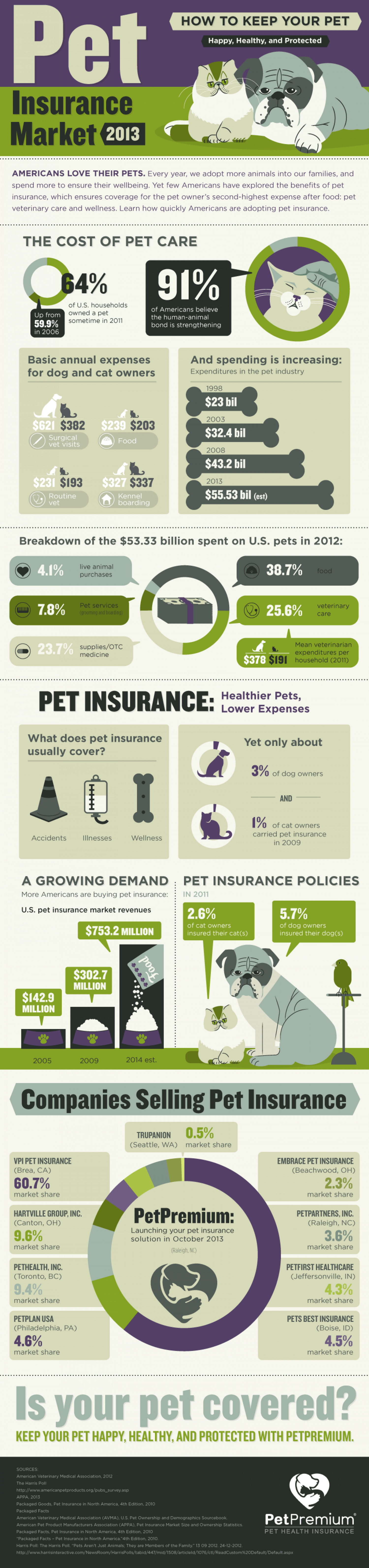 Pet Insurance Market 2013 Infographic