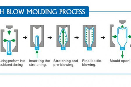 Pet Stretch Blow Moulding Process Infographic