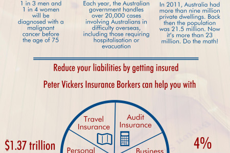 Peter Vickers Business Group Infographic
