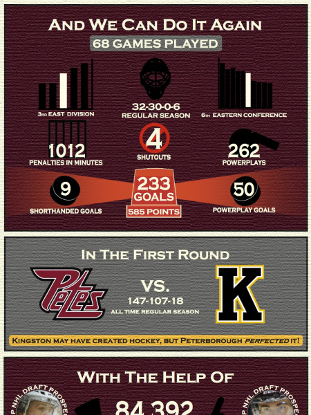 Petes Playoff Infographic