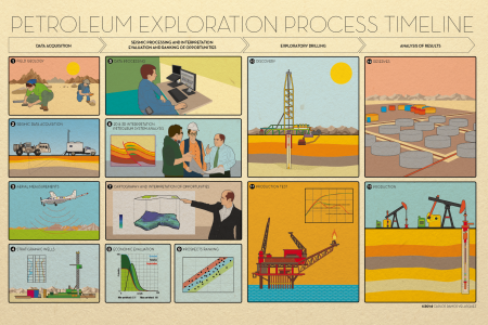Petroleum Exploration Process Timeline Infographic
