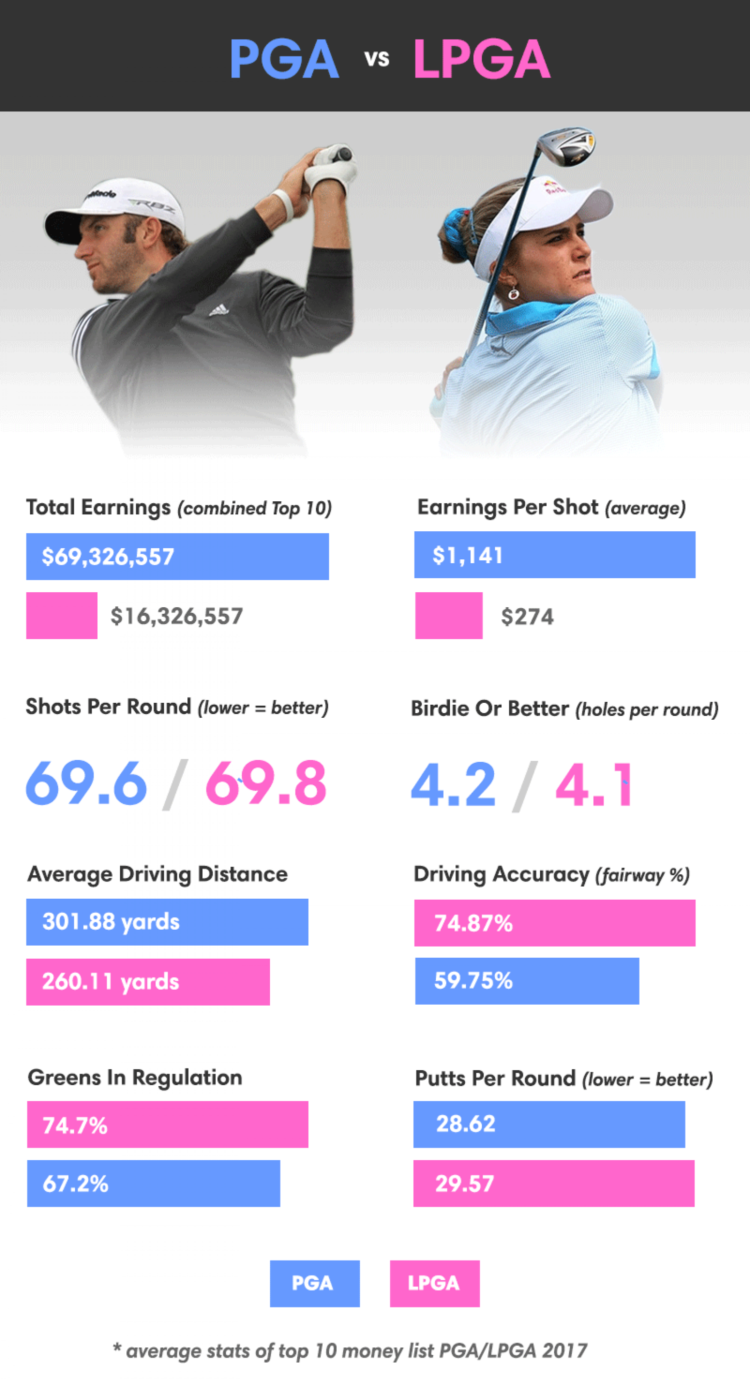 PGA vs LPGA: How The Top Male Golfers Earn 4x More Than The Top Females Infographic