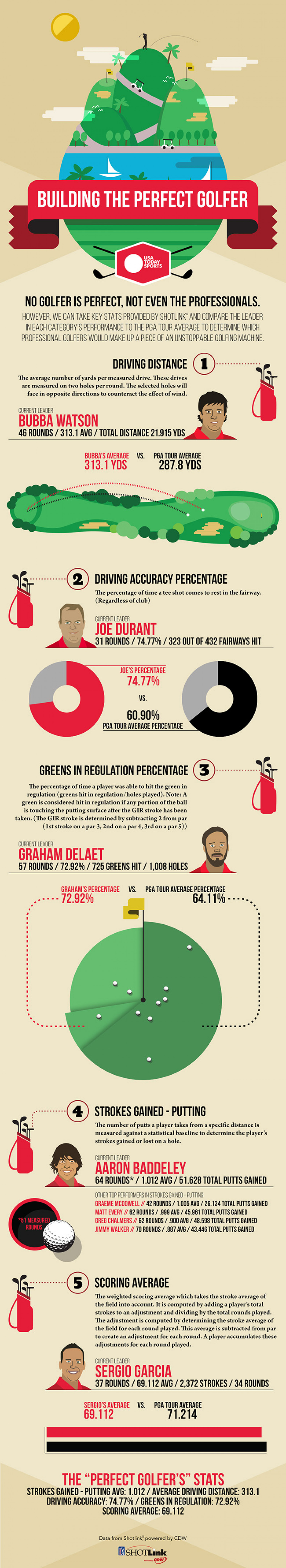 PGA/Shotlink infographic Infographic