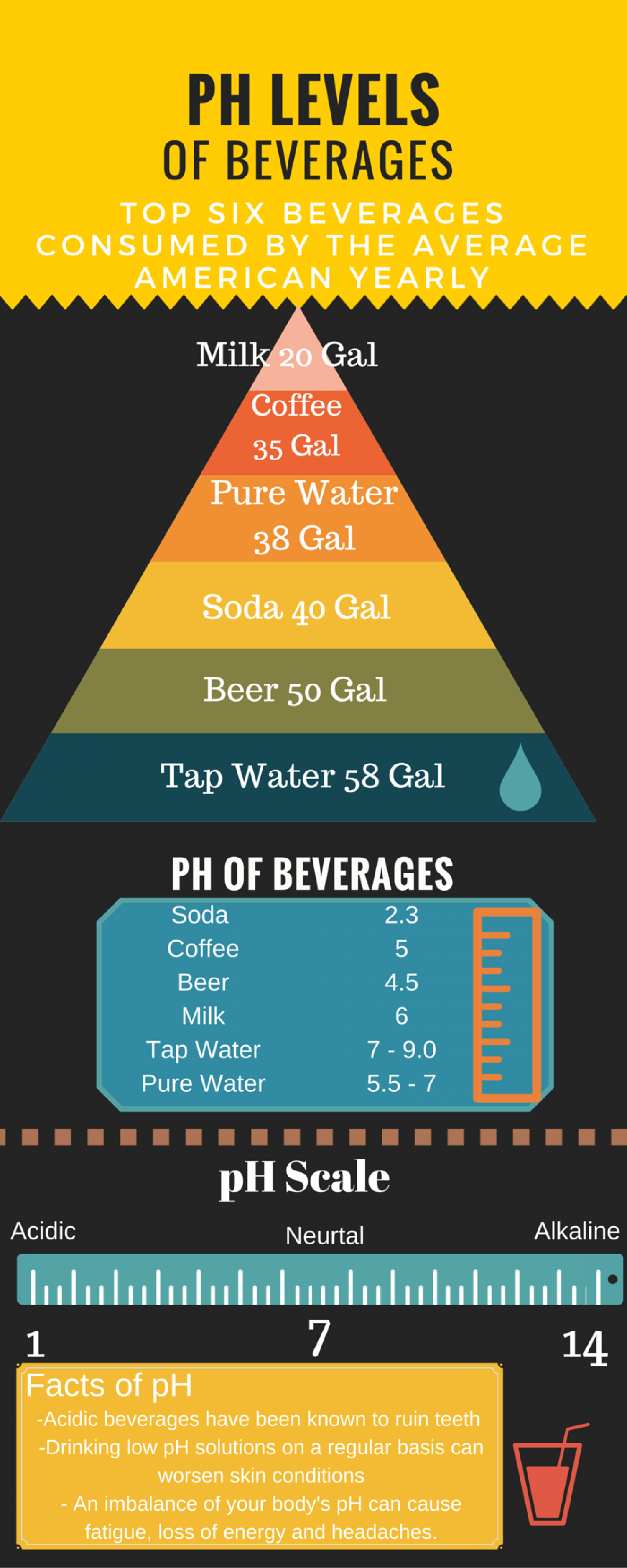 Ph Acidity in Your Beverage Infographic
