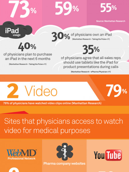 Pharma Marketing to Physicians Infographic