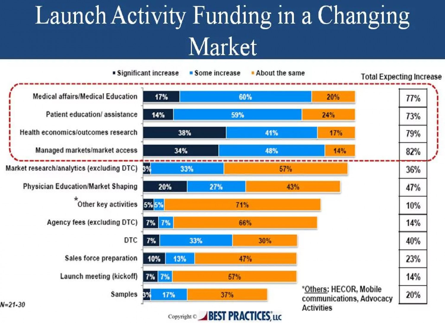 Pharma Product Launch Activity Funding in a Changing Market Infographic