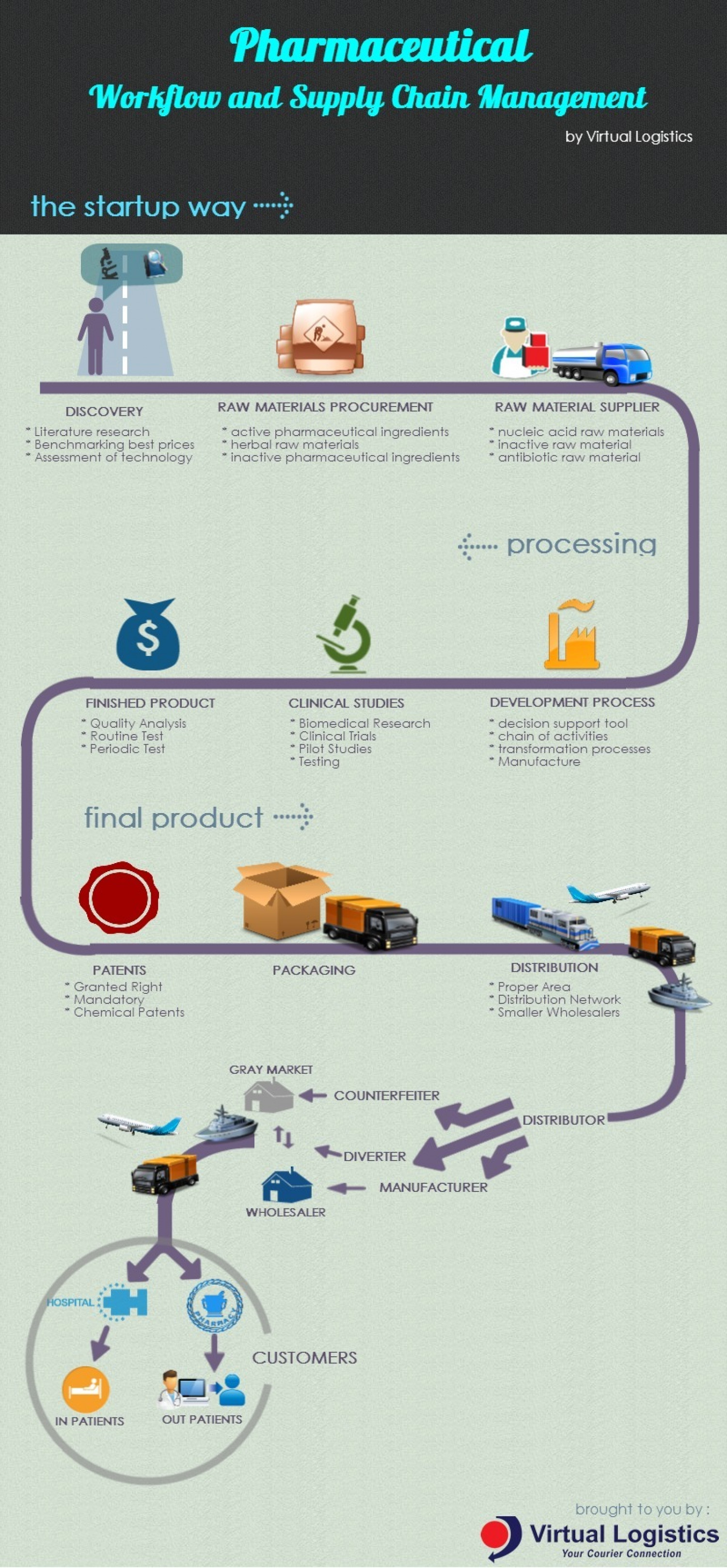 Pharmaceutical Work Flow And Supply Chain Management