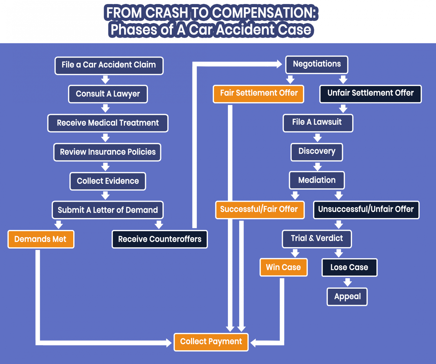 Phases of A Car Accident Case Infographic