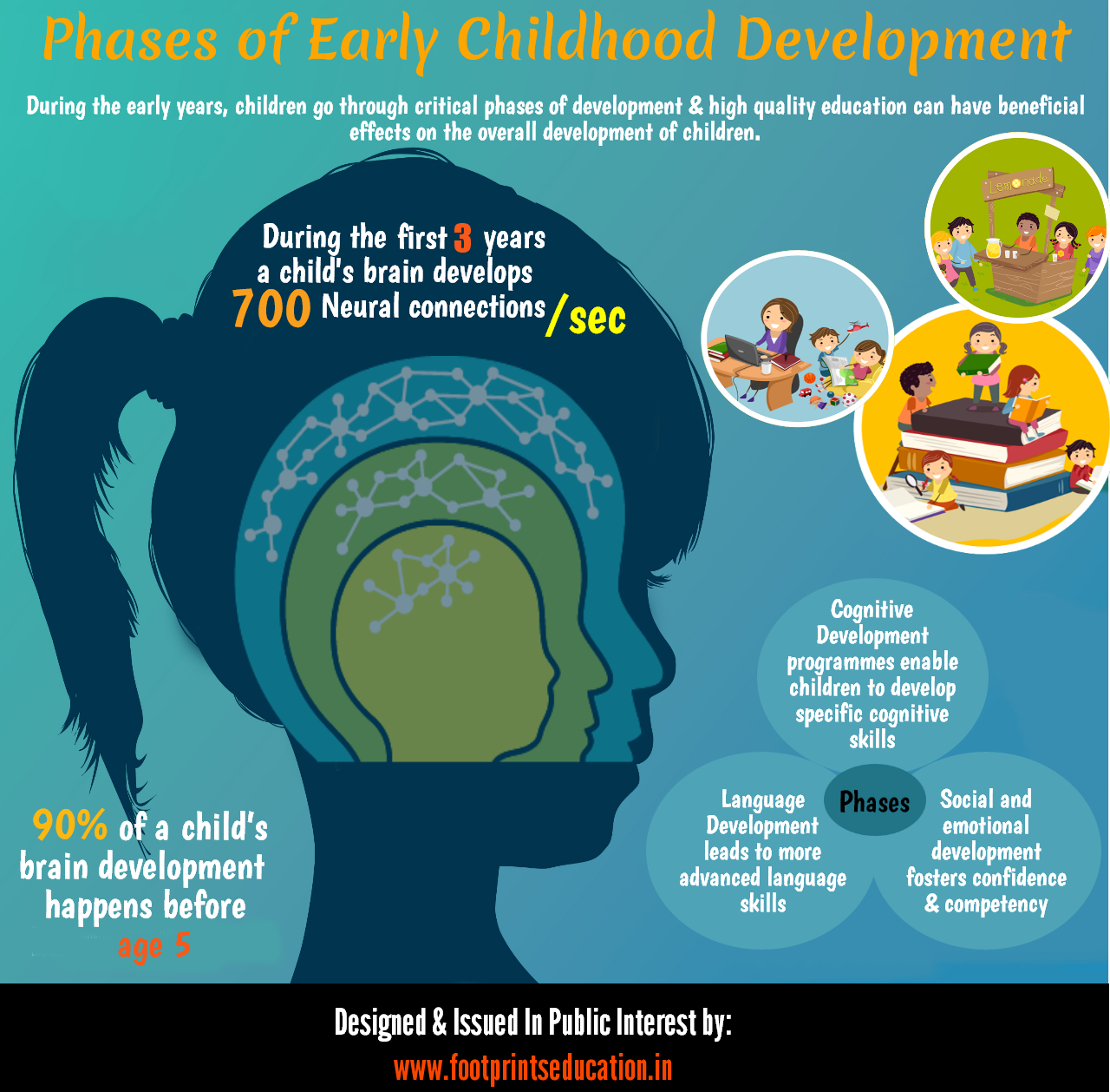 early childhood brain development essay Early childhood brain development - brain development in early childhood the concept of brain development in early childhood has become popular in the field of child and adolescence in recent years, studies have shown how critical the earlier years of life are in terms of brain development in which the child is growing and changing each week.