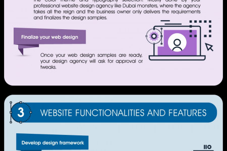 Phases of Effective Website design and Development   Infographic