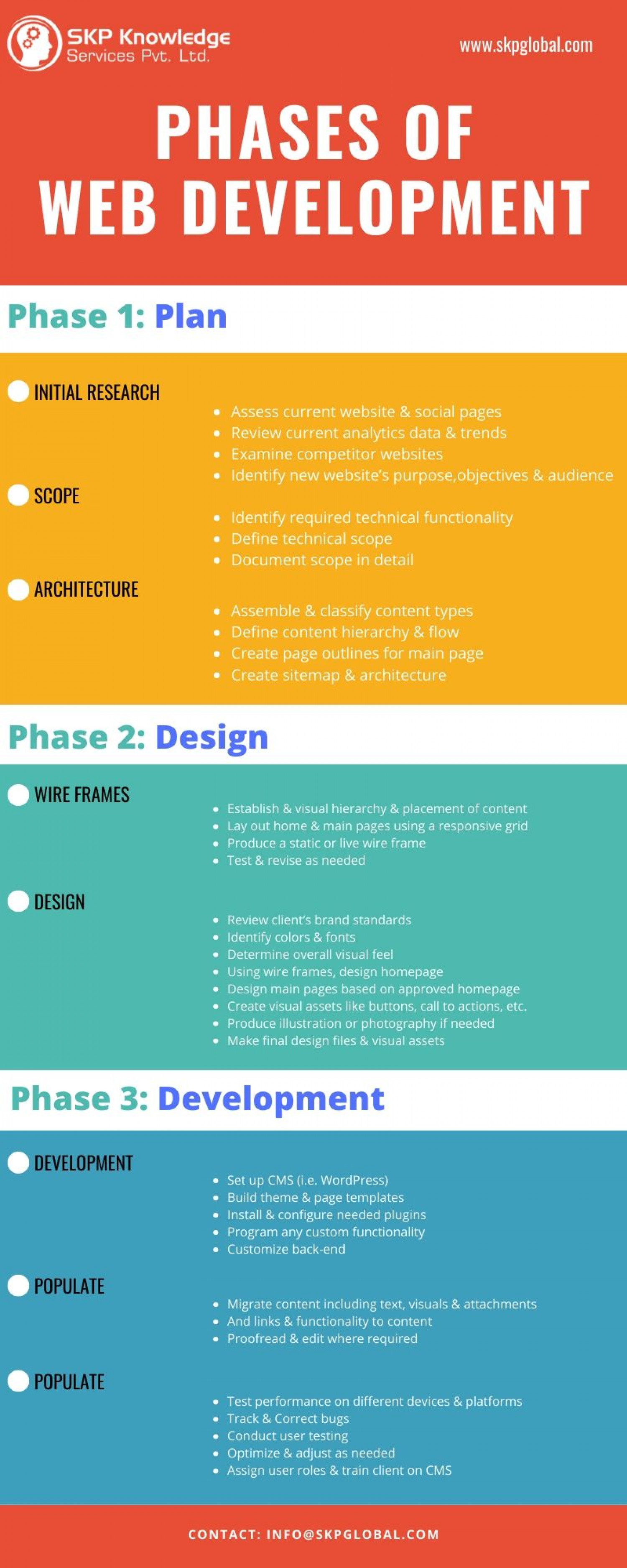 Phases of Web Development Infographic