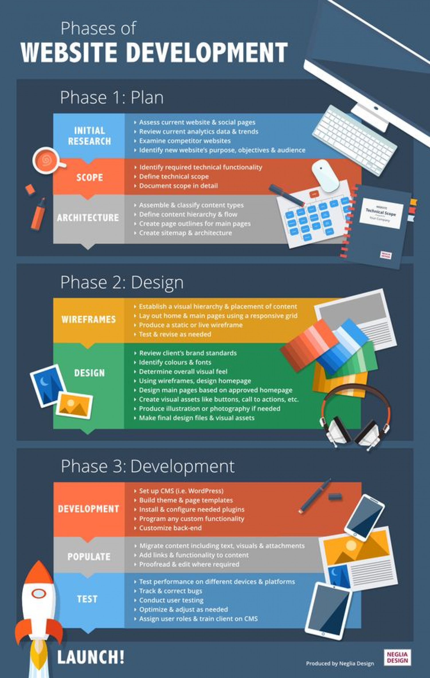 Phases of Website Development Infographic