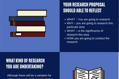 PhD  Research Proposal Writing Service in UK - phdassistance.com Infographic