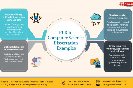 PhD in Computer Science Dissertation Examples - Phdassistance Infographic