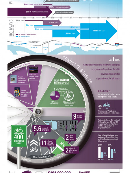 Philadelphia2035: Transportation Infographic