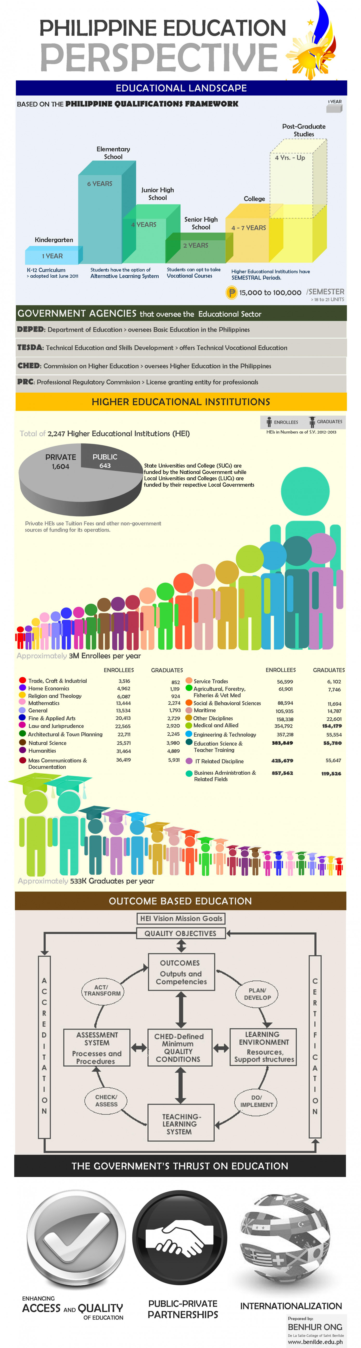 Philippine Education 2011 Infographic
