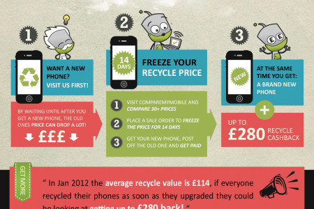 Phone Recycling: a How-to Guide Infographic