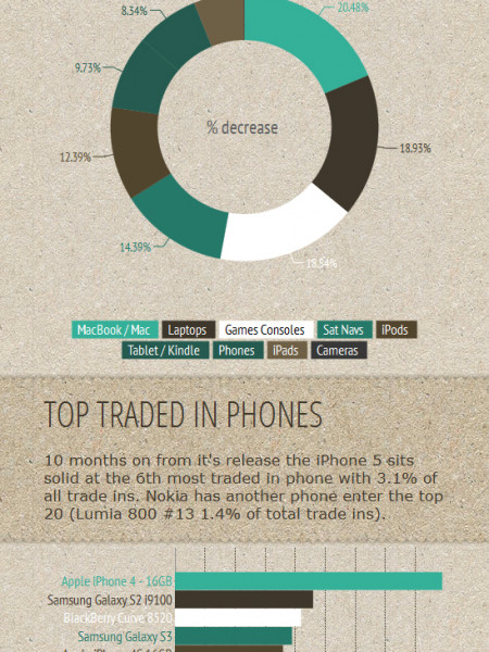 Phone Recycling Data: Gadget Recycling Round Up June-July 2013 Infographic