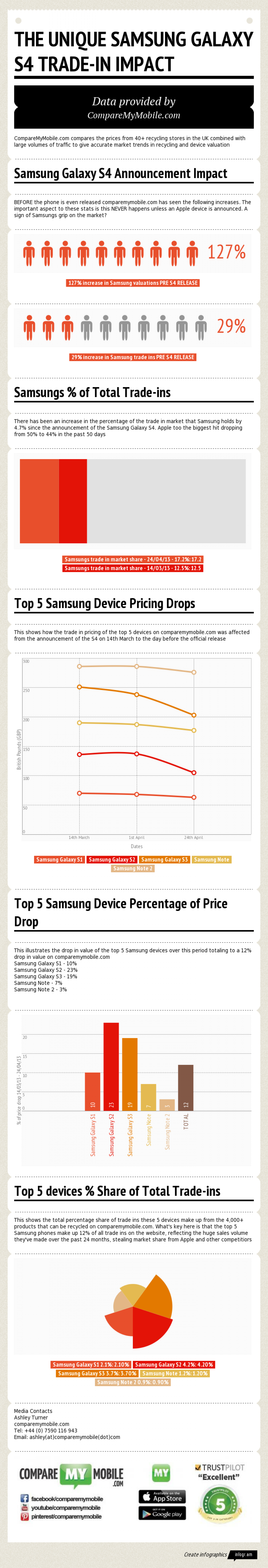 Phone Recycling Data: The Unique Samsung Galaxy S4 Trade-in Impact Infographic
