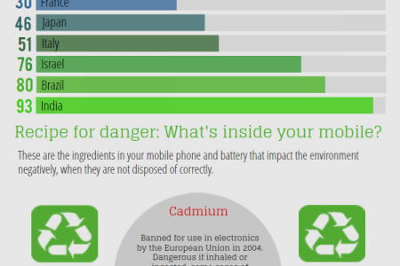 Phone Recycling Facts: The Toxins in Your Mobile Infographic