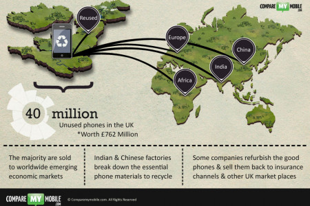 Phone Recycling Facts: Where do Recycled Phones End up? Infographic