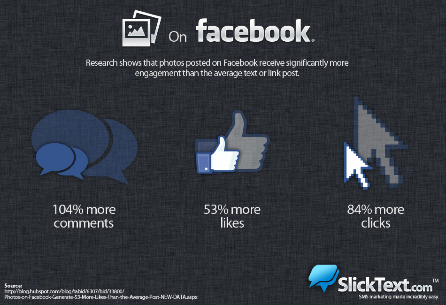 Photo Engagement on Facebook Infographic