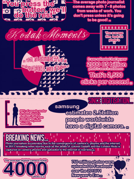 Photography - Analogue to Digital Infographic