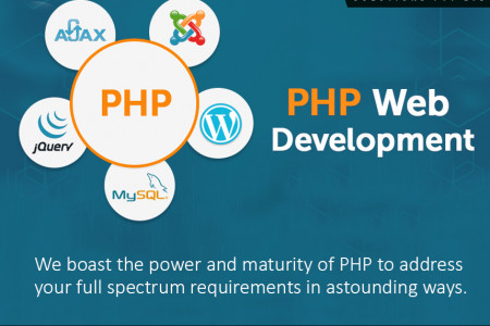 PHP Development | Innovegic Solutions Infographic