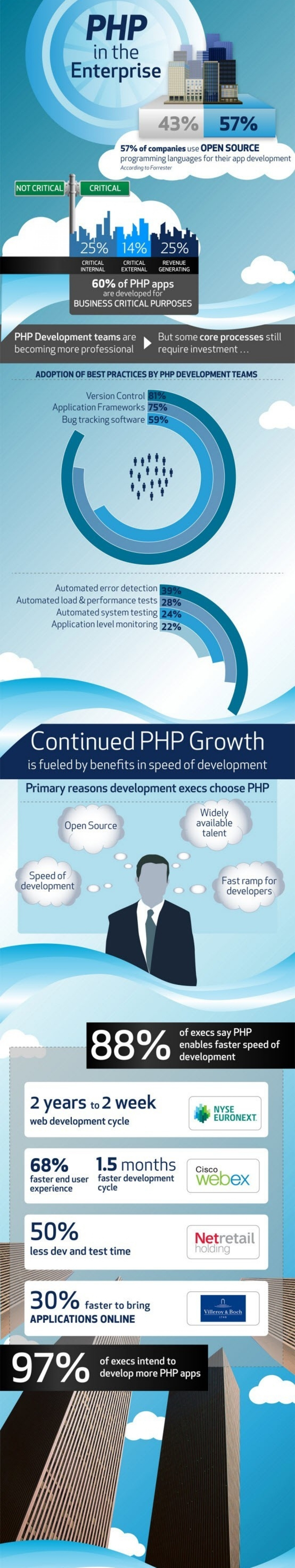 PHP is the Enterprise Infographic