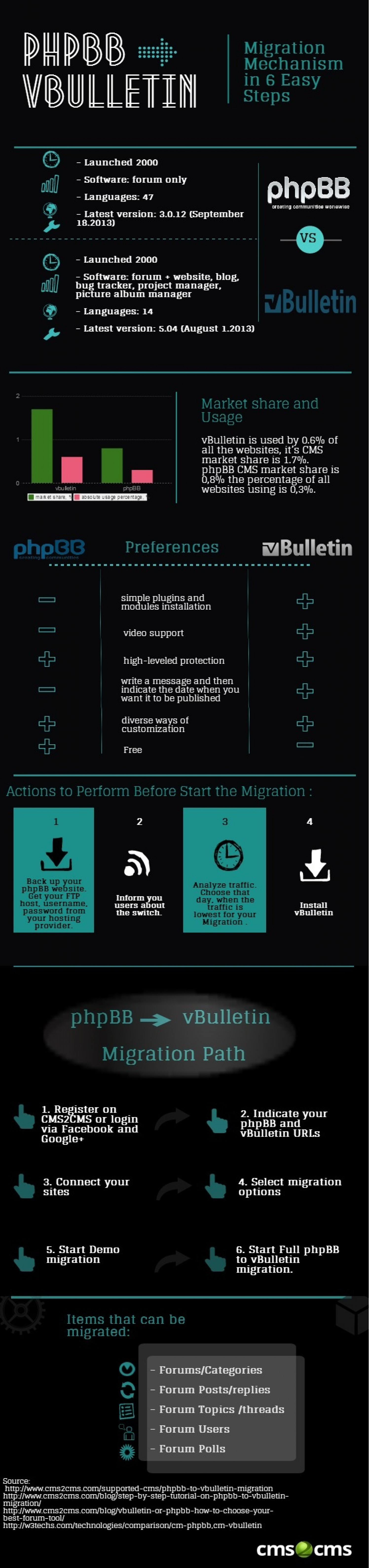 phpBB to vBulletin Migration Mechanism in 6 Easy Steps.    Infographic