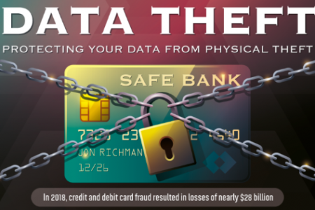 Physical Data Theft: Explained Infographic