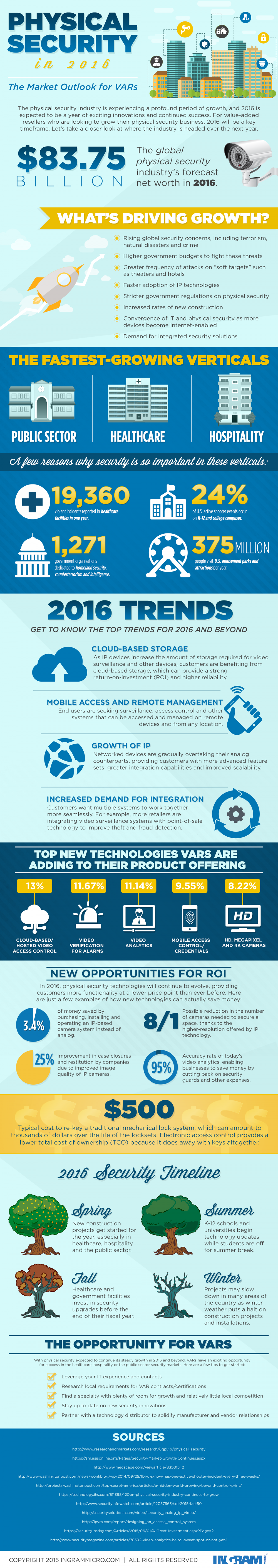 Physical Security In 2016  Infographic