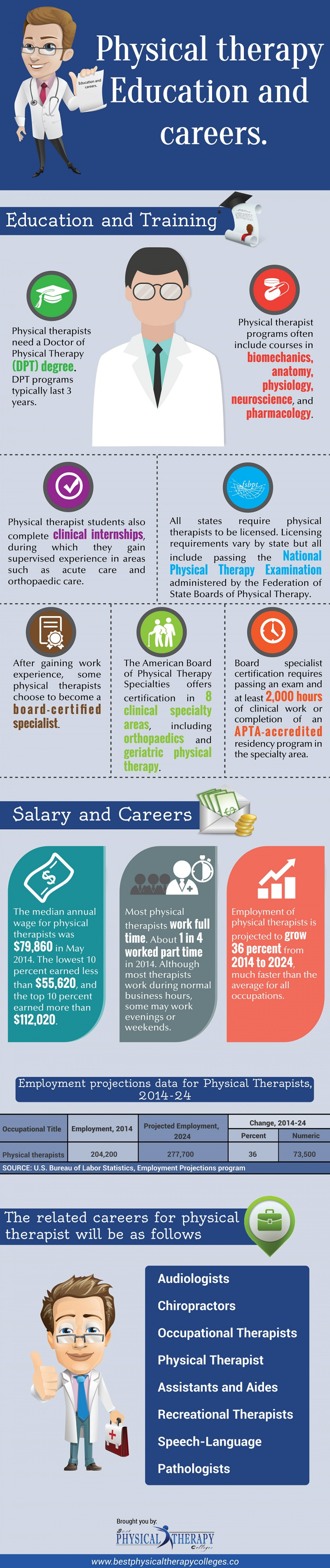 Careers in physical therapy - Physical Therapy Education And Careers Infographic