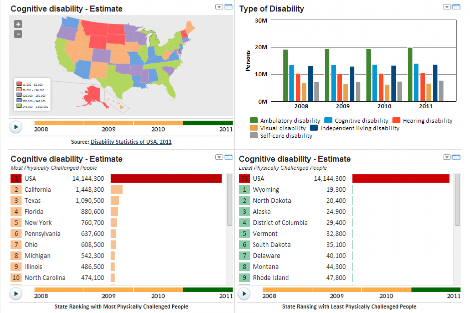 Physically Challenged Population Across The United States Infographic