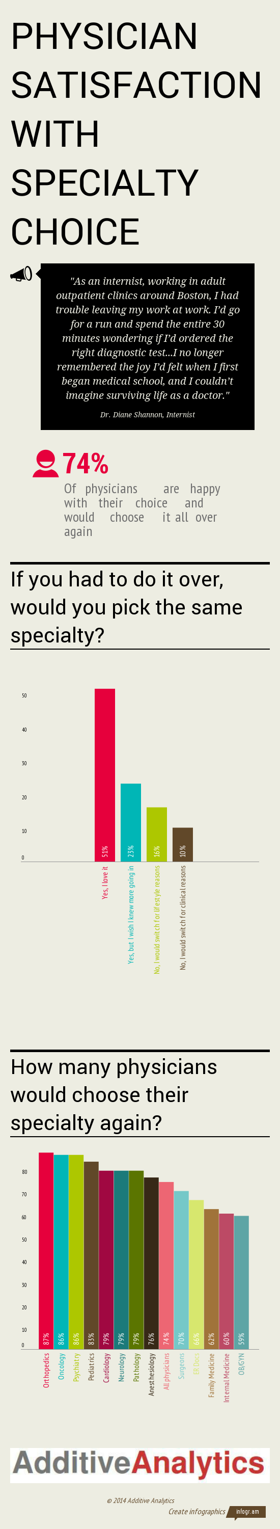 Physician Satisfaction With Specialty Choice | Visual ly