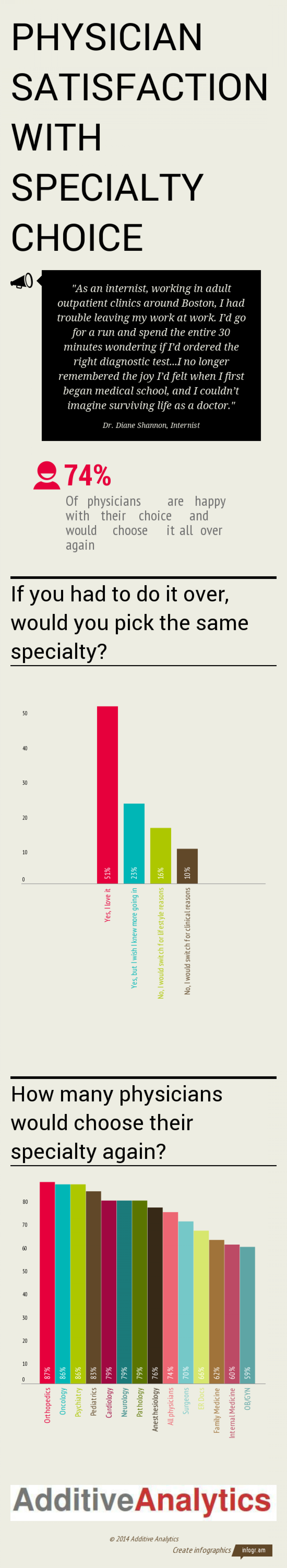 Physician Satisfaction With Specialty Choice Infographic