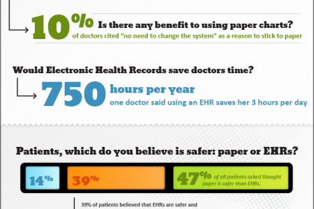 Physicians Believe EHRs are Safer than Paper Records, Patients Evenly Split Infographic