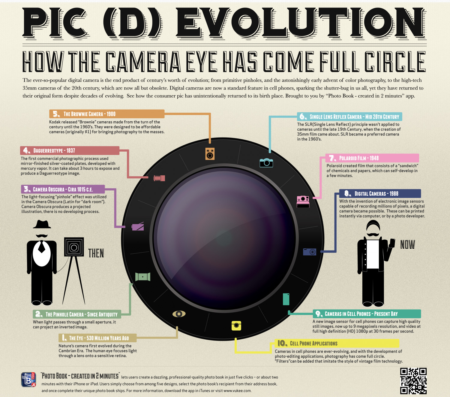Pic (d)Evolution | Visual.ly